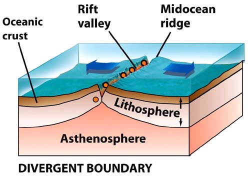 what features are found along a divergent boundary