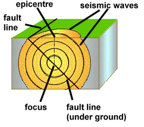 Focus Of An Earthquake