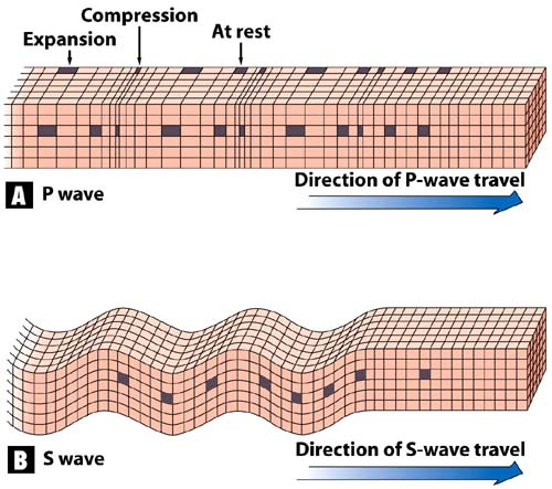 Earthquakes by Carter Beida on  P Waves