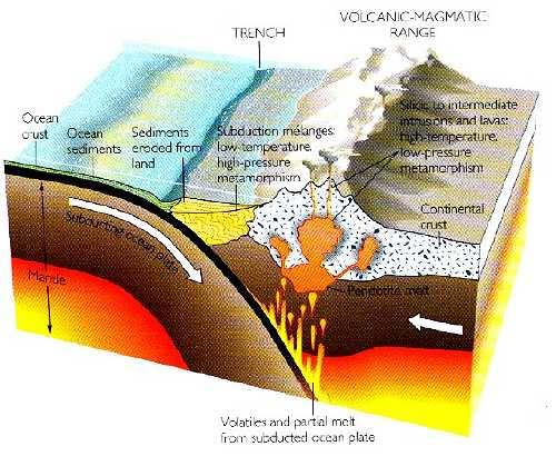 plate tectonics continental drift and mountain building pdf