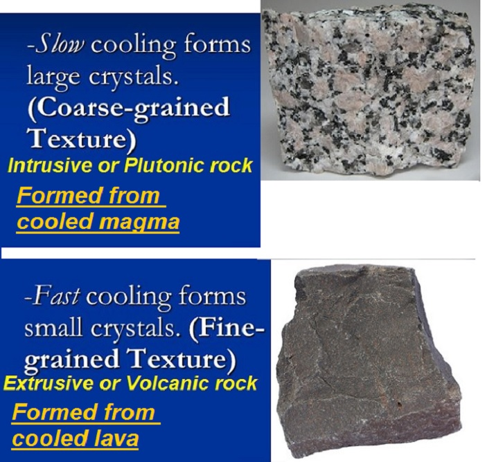 Igneous types rocks of What are