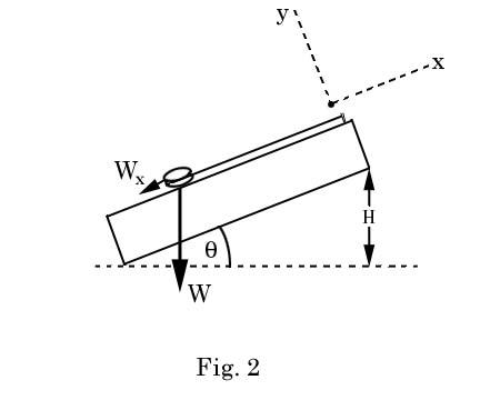 Bifilar pendulum experiment