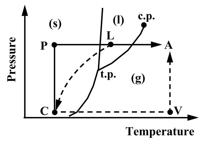 Sf6 Phase Diagram Auto Electrical Wiring Diagram
