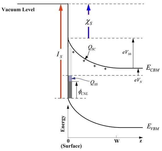 Semiconductor Free Surfaces